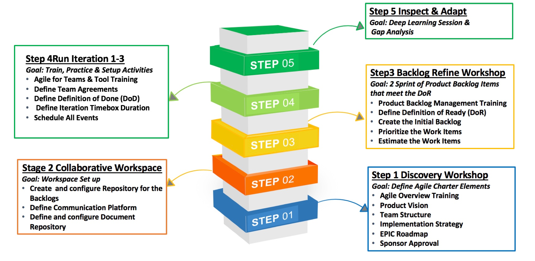 Simple 5 Step Process for Agile Scrum Team Start Up