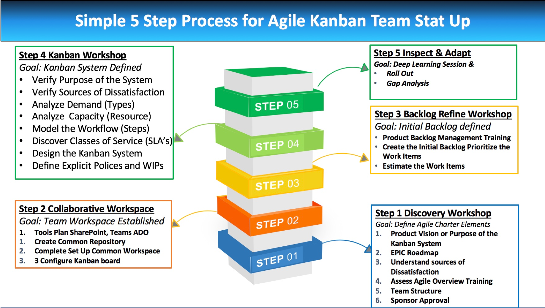Simple 5 Step Process for Agile Kanban Team Start Up
